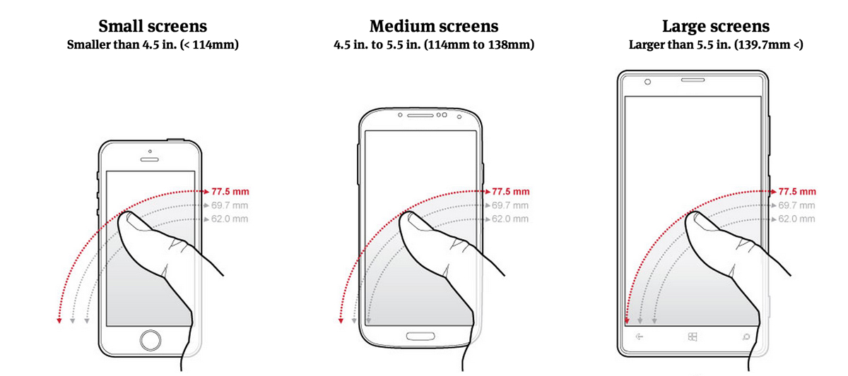 Thumb Reach on Smartphones